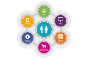 cross canal en webmarketing 300x201 - Bâtir son personal branding  en sept (07) étapes.