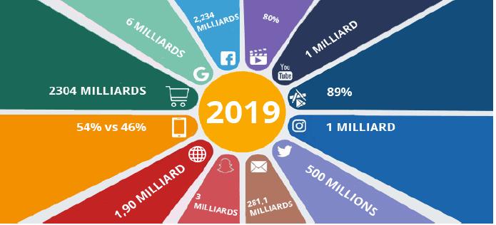 Capture d'écran 2019 04 23 à 18.15.11 - [Article invité] Comment mettre en place votre stratégie de marketing digital efficace?